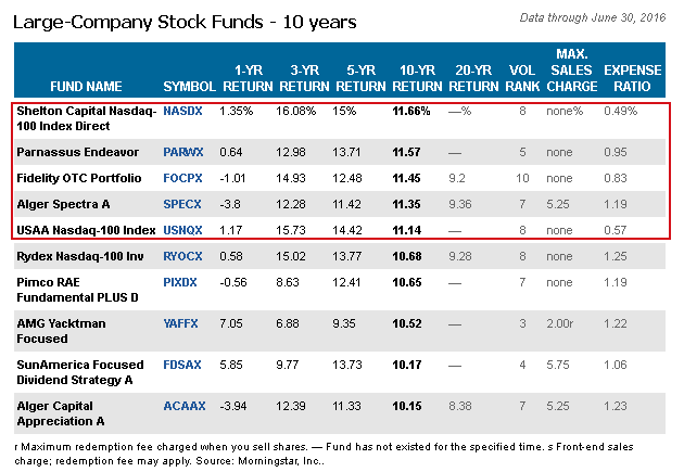Asian mutual stock funds
