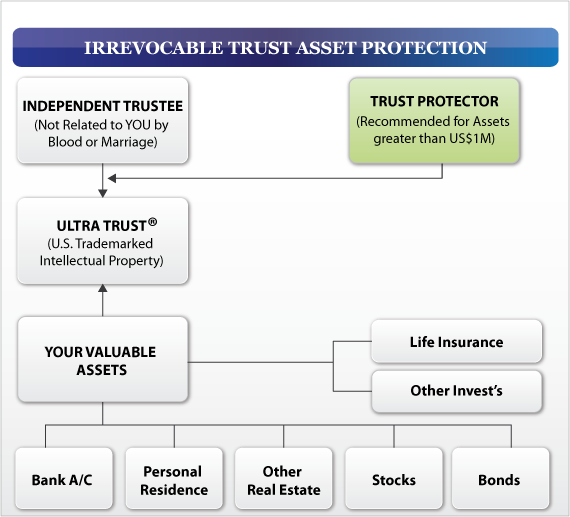 Irrevocable trust asset protection schematic diagram of the different types of relationships involved