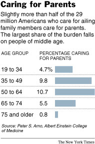 NYtimes clip Medicare Caring for Parents